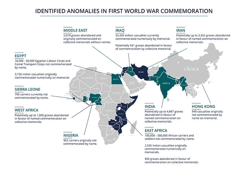 Identified anomalies in First World War commemoration